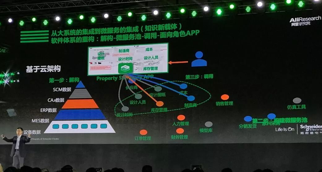 安筱鹏:解构与重组,迈向数字化转型 2.0插图(30)
