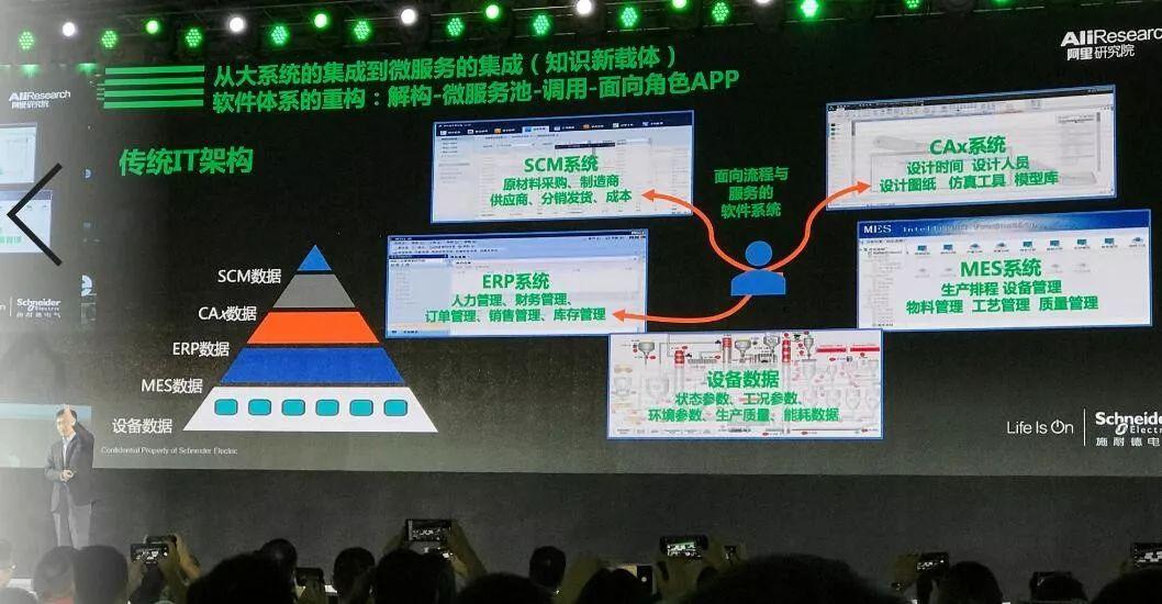 安筱鹏:解构与重组,迈向数字化转型 2.0插图(28)