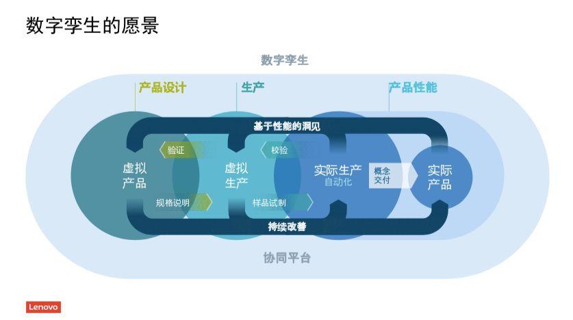 不想当背锅侠?来看看联想怎么做数字化供应链插图(4)
