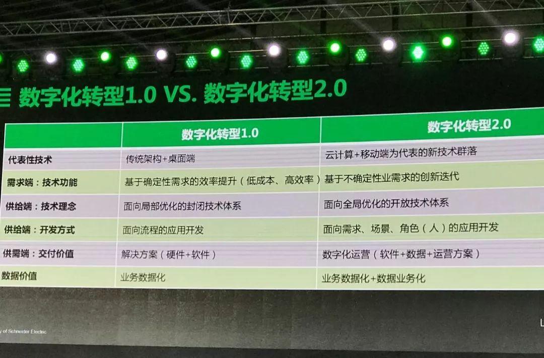 安筱鹏:解构与重组,迈向数字化转型 2.0插图(22)