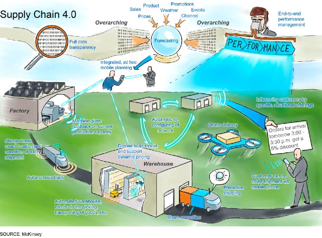 不想当背锅侠?来看看联想怎么做数字化供应链插图(2)