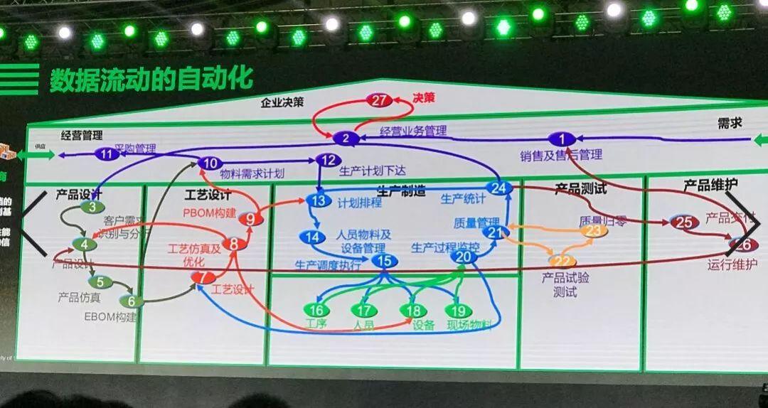 安筱鹏:解构与重组,迈向数字化转型 2.0插图(10)